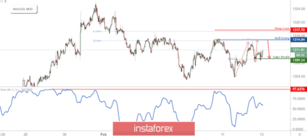 XAU/USD Approaching Resistance, Prepare For Reversal