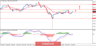 Fundamental Analysis of AUD/JPY for February 14, 2019