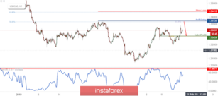 USD/CAD Approaching Resistance, Prepare For Reversal