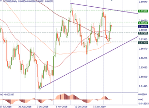 Technical levels for NZD/USD