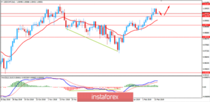 Fundamental Analysis of USD/CHF for February 15, 2019