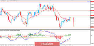 Fundamental Analysis of EUR/GBP for February 15, 2019