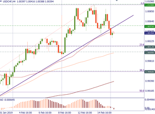 USD/CHF is capped by resistance