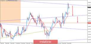 Fundamental Analysis of EUR/JPY for February 20, 2019