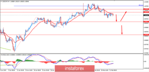 Fundamental Analysis of USD/CHF for February 22, 2019