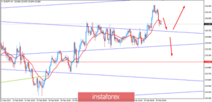 Fundamental Analysis of EUR/JPY for February 26, 2019