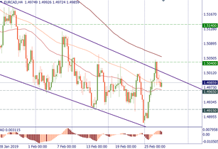 EUR/CAD: a short-term scenario