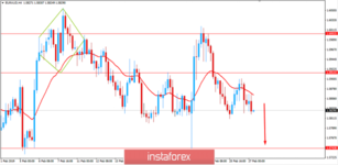 Fundamental Analysis of EUR/AUD for February 27, 2019