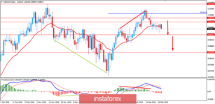Fundamental Analysis of USD/CHF for February 28, 2019
