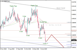 EUR/GBP: 'Double Top' led to the current decline