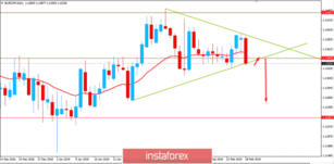 Fundamental Analysis of EUR/CHF for February 28, 2019