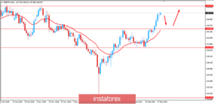 Fundamental Analysis of GBP/JPY for March 1, 2019