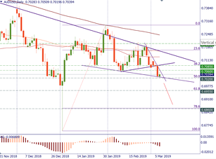 AUD/USD continues the downtrend