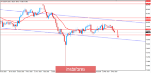 Fundamental Analysis of AUD/JPY for March 8, 2019