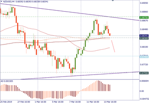 NZD/USD can test lower levels