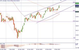 WTI oil may push higher