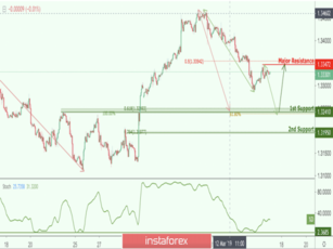 USD/CAD approaching support, potential bounce!