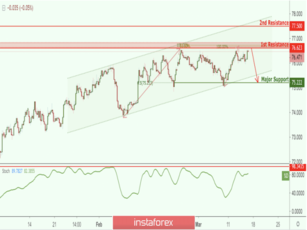 NZD/JPY approaching resistance, potential drop!