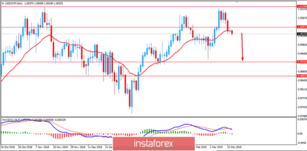 Fundamental Analysis of USD/CHF for March 15, 2019