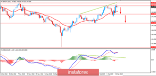 Fundamental Analysis of GBP/JPY for March 15, 2019