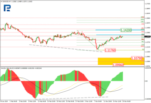 EURUSD and USDJPY: Fibo Analysis, 19/3/2019