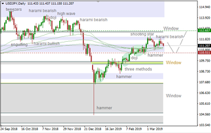 USD/JPY: price to test nearest support