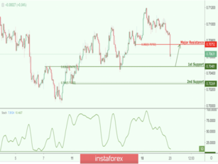 AUD/USD approaching support, potential bounce!