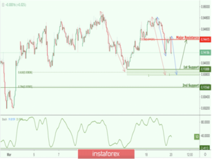 AUD/CAD approaching support, potential bounce!