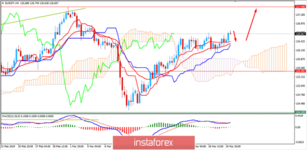 Fundamental Analysis of EUR/JPY for March 20, 2019