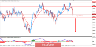 Fundamental Analysis of USD/CHF for March 21, 2019