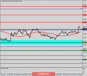 Technical analysis of NZD/USD for March 21, 2019