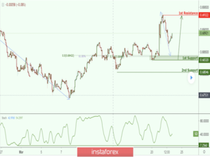NZD/USD approaching support, potential bounce!