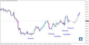 Japanese Candlestick Analysis for GOLD and NZDUSD: 22/03/2019