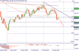 CAD/JPY: a pattern has emerged
