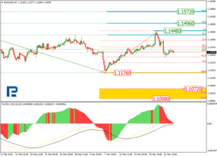 EURUSD and USDJPY: Fibo Analysis, 26/03/2019