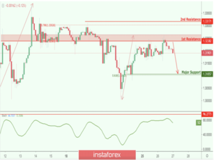 GBP/USD approaching resistance, potential drop!