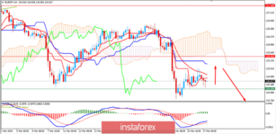 Fundamental analysis of EUR/JPY for March 27, 2019