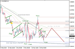 EUR/GBP: 'Flag' led to another decline