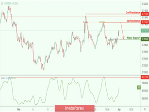 AUD/USD approaching resistance, potential drop!