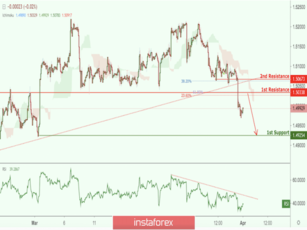 EURCAD approaching resistance, potential drop!