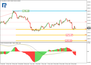 Fibonacci Retracements Analysis 01.04.2019 (GOLD, USDCHF)