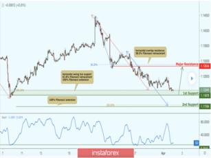 EUR/USD approaching support, potential bounce!