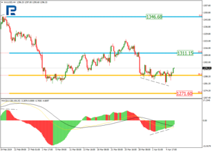 Fibonacci Retracements Analysis 08.04.2019 (GOLD, USDCHF)