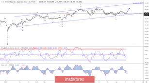 Elliott wave analysis of GBP/JPY for April 8, 2019