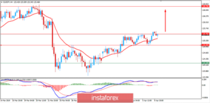 Fundamental Analysis of EUR/JPY for April 9, 2019