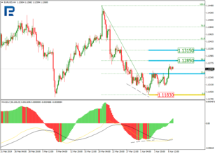 Fibonacci Retracements Analysis 09.04.2019 (EURUSD, USDJPY)