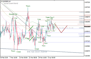 EUR/GBP: consolidation along Moving Averages
