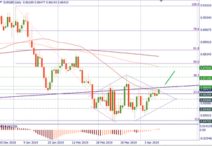 EUR/GBP may finally leave its range