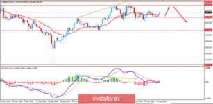 Fundamental Analysis of GBPJPY for April 12, 2019