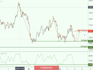 XAU/USD approaching support, potential bounce!